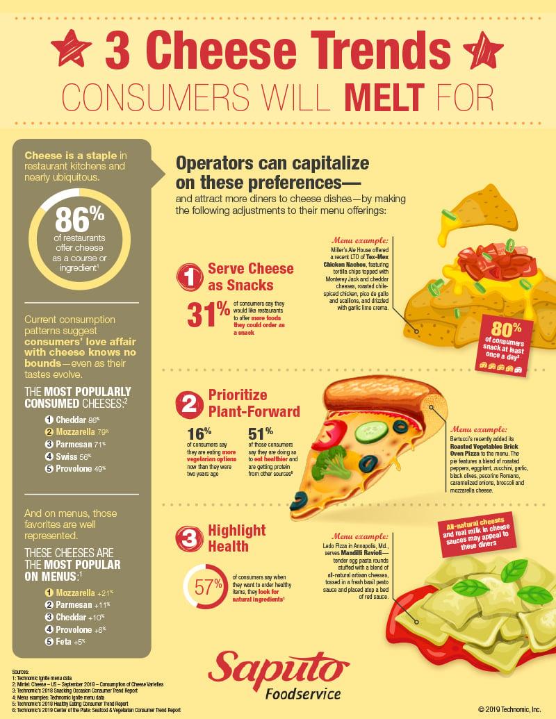 Saputo-Cheese-Infographic