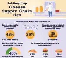 Saputo_FS-Cheese-Supply-Chain_IG-small
